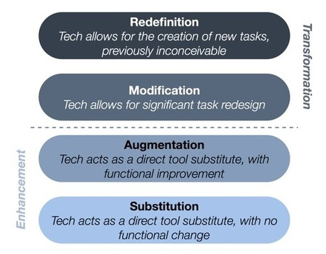 Transforming your Teaching: The SAMR Model | Technology Integration | Scoop.it
