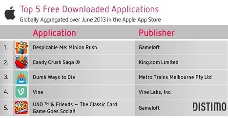Top Global Apps – June 2013    Blog   Distimo   Kinderen en interactieve media   Scoop.it