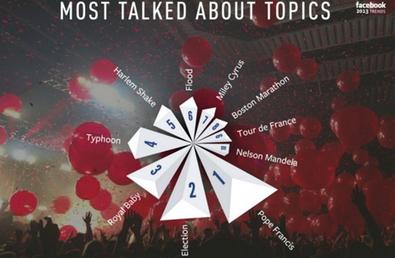 Los temas más hablados en Facebook durante 2013 | Personas y redes | Scoop.it