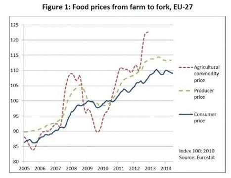 Farmers' share of food chain value added | CAP Reform | Canales Cortos de Comercialización de productos agroalimentarios | Scoop.it