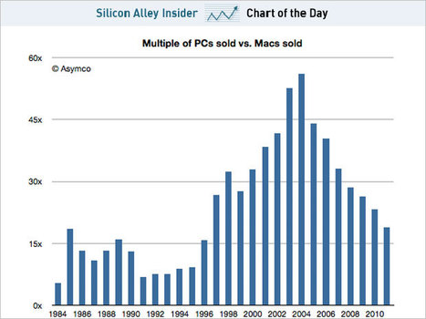 The Ratio Of PCs To Macs Sold Has Fallen To Levels Not Seen Since The 1990s | pixels and pictures | Scoop.it