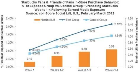 ENGAGEMENT - How Brands Can Use Social Conversations To Change Consumers' Minds   Droit à l'image sur les réseaux sociaux   Scoop.it