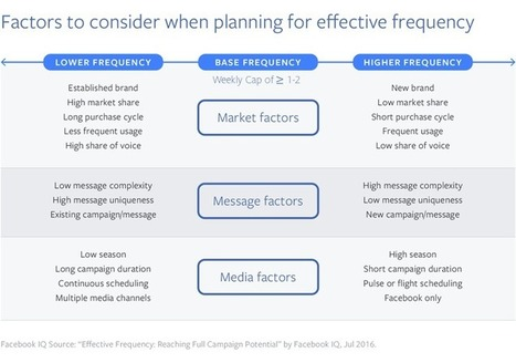 Reach and Frequency Dynamics: Smarter Planning, Greater Impact | Social Inside | Scoop.it