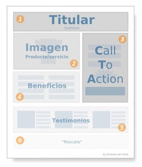 Cómo hacer que tu landing page sea perfecta. El método 7x7 | Social Media Blog | Referencia Social Media - SEO - Analytics - Varios | Scoop.it