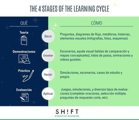 De vuelta a lo esencial: Guía para desarrollar un curso eLearning | Educacion, ecologia y TIC | Scoop.it