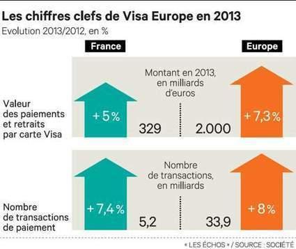 Visa Europe veut percer dansle paiement sans contact | [vtecl] La technologie NFC | Scoop.it