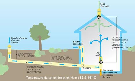 Se chauffer avec un puits canadien | habitat durable | Scoop.it