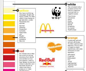 [Infographie] La signification des couleurs des logos de marques | Communication | Scoop.it