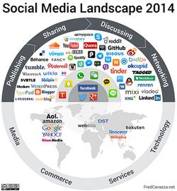 Guide d'utilisation pédagogique des médias sociaux » S'informer | Curieuse veilleuse | Scoop.it