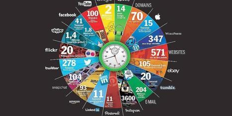 Erstaunlich: So viel passiert im Internet in nur einer Minute | Unterrichtsideen ICT | Scoop.it