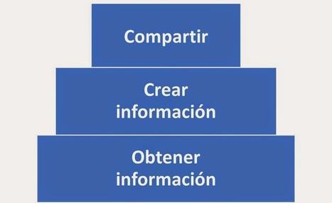 Profesor en reflexión y acción | Jornadas | Scoop.it