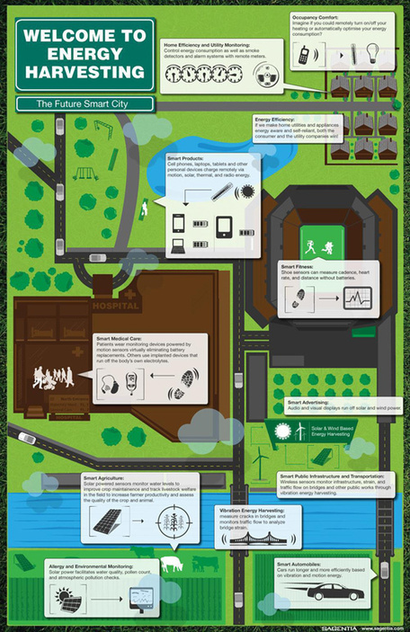 Infographic: Futuristic Technologies Coming Soon to a City Near You | Sustain Our Earth | Scoop.it