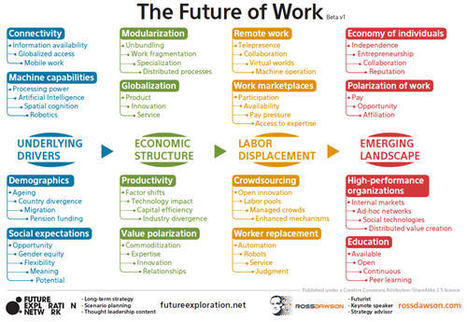 Timeframes for the future of work: trends and uncertainties in this decade and beyond - Trends in the Living Networks | Futurewaves | Scoop.it