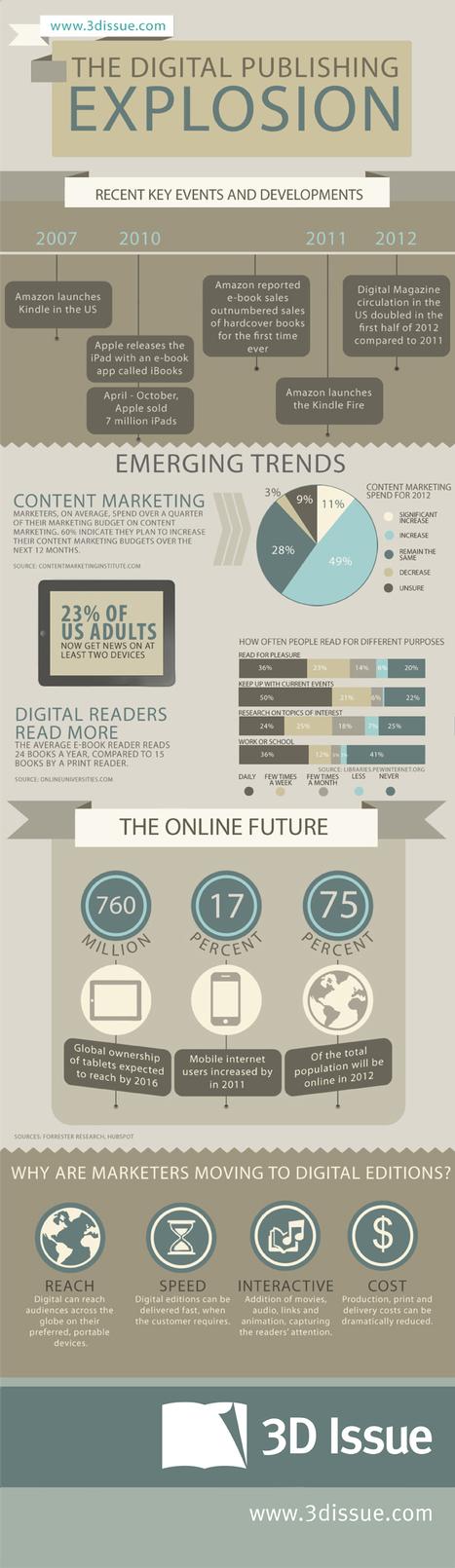L'esplosione del digital publishing e degli eBook in un'infografica | Come Creare e Pubblicare un eBook | Scoop.it