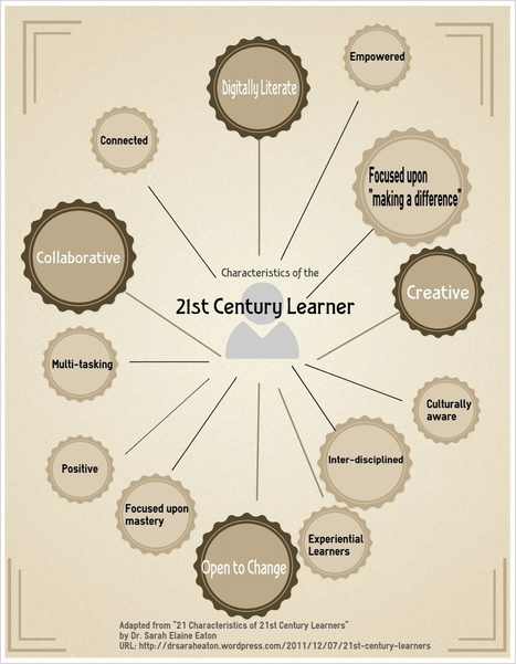 21st Century Learning Infographics - Justin Bruno: EdTech Learning ... | Education tech infographics | Scoop.it