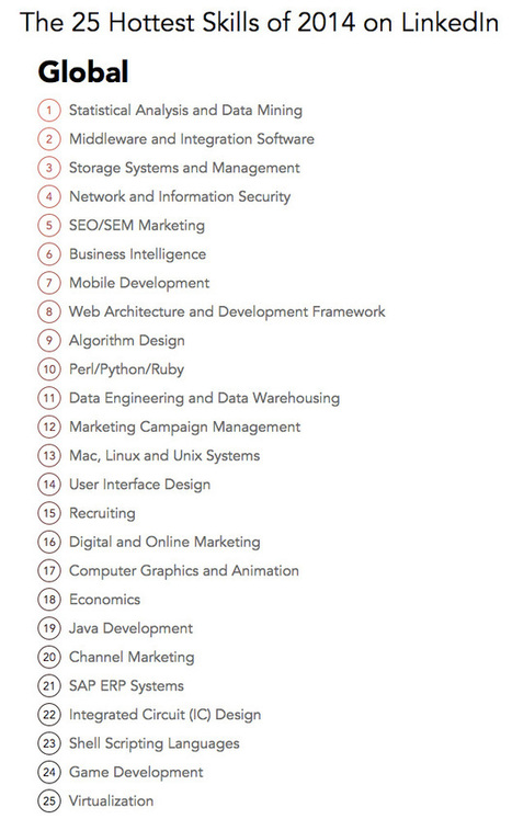 The 25 Hottest Professional Skills of 2014 | LinkedIn Marketing Strategy | Scoop.it