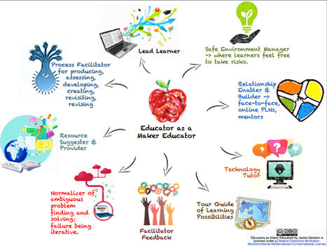 The Mindset of the Maker Educator - @JackieGerstein | iPads in Education | Scoop.it
