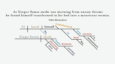 A Picture Of Language: The Fading Art Of Diagramming Sentences | AdLit | Scoop.it