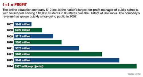 From China to Chicago, K12 Inc. markets more than virtual schools - Stephanie Simon | Internationalization Abroad | Scoop.it
