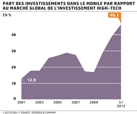 Les investissements high-tech se concentrent sur le mobile | MeTourism | Scoop.it