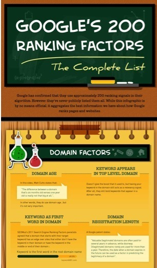 SEO Ranking Factors Visualized: The Top 200 Criteria Used by Google To Rank Web Sites