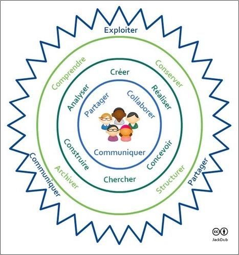 Collaboration et analyse réflexive : des sources de motivation   la transfo par la collaboration   Scoop.it