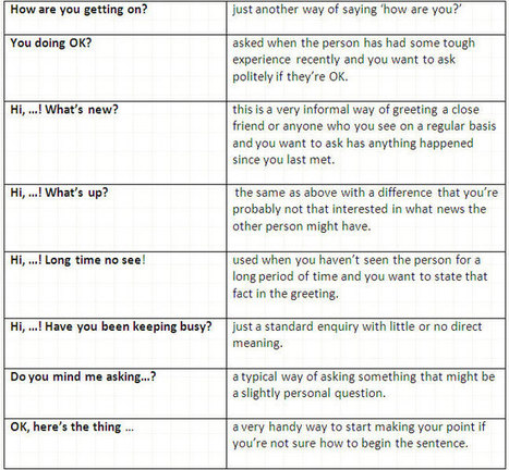 The most important English small talk phrases. Conversation Starters. | Listening and Speaking in Second or Foreign Language Teaching | Scoop.it