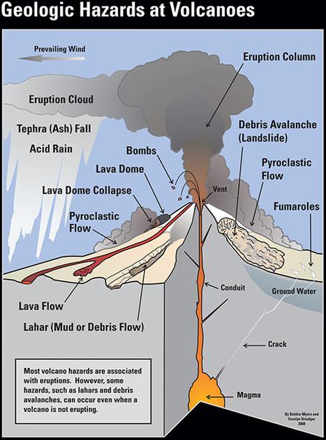 (EN) - Volcano Glossary   John Seach   ApocalypseSurvival   Scoop.it