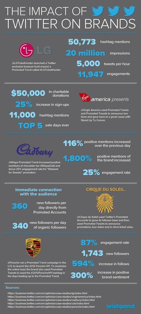 Caso de estudio: El impacto de Twitter en 5 grandes marcas. | Casos y Campañas Social Media | Scoop.it