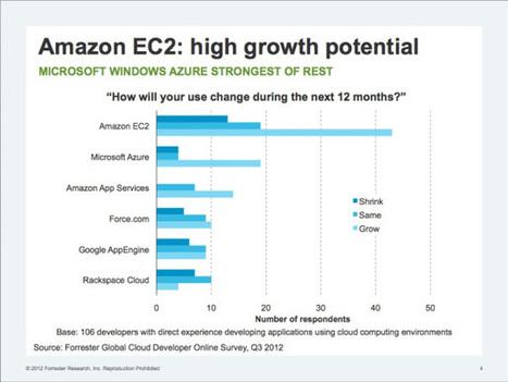 ec2growth | Cloud Watch | Scoop.it