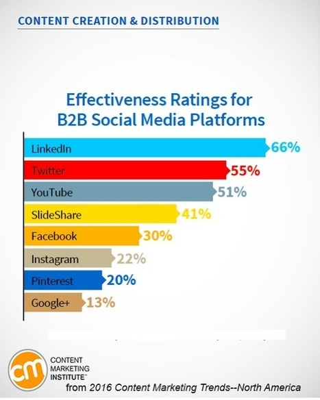 New Research Reveals Paid Social Media Effectiveness : Social Media Examiner | SEO Tips, Advice, Help | Scoop.it