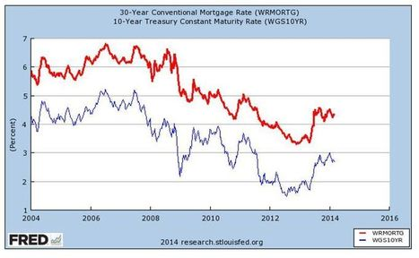 Where Will Residential Mortgage Rates be a Year from Now? | Distressed assets for sale ? | Scoop.it