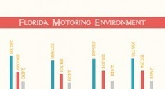 A Safer Florida Highway Safety And Consultant | Traffic Safety  Infographics | Scoop.it