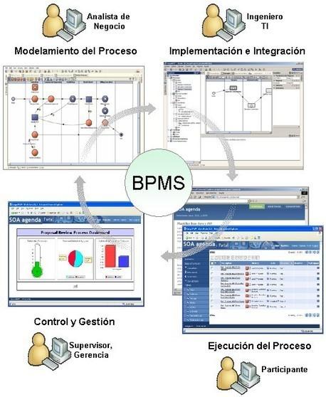 Ciclo de un BPMS   BPMN y BPMS   Scoop.it