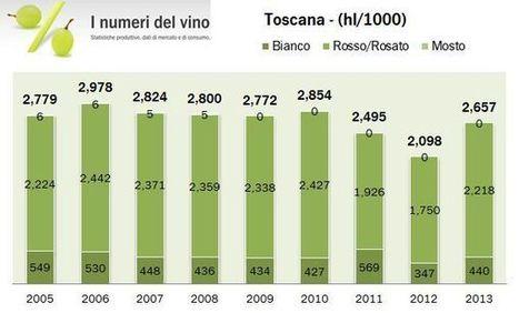 Toscana – produzione di vino – aggiornamento 2013 | Autour du vin | Scoop.it