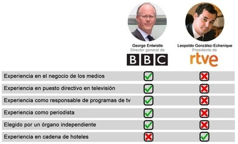 BBC vs RTVE | Education 2.0 | Scoop.it