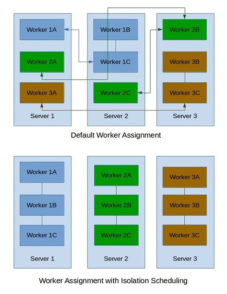 Performance Tuning Apache Storm at KeenIO - High Scalability -   Sys&DBA   Scoop.it