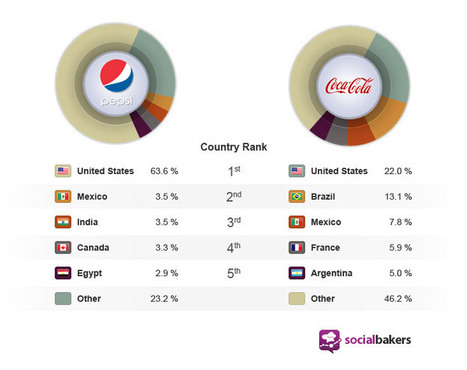 Where Are Pepsi, Coca-Cola Most Popular On Facebook?   Online Media News Updates   Scoop.it