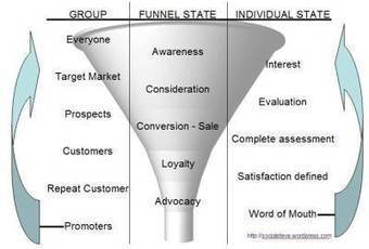 Measuring the Stages of the Cyclic Social Media Marketing Funnel | Social Media Spotlight | Scoop.it