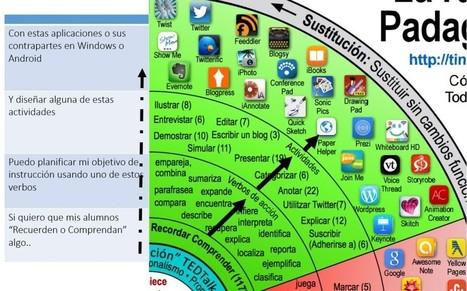 La Rueda de la Pedagogía de Allan Carrington (Padagogy Wheel) Versión 4 en Español | Educación y TIC | Scoop.it