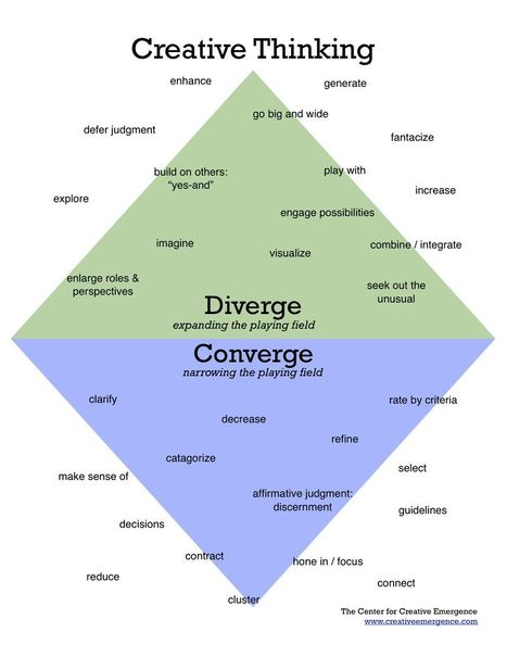 Creative Thinking: Diverge and Converge ...» Talented HR Blog | Talented HR Blog | Talented HR | Scoop.it