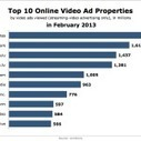 Google Served 2.2 Billion Video Ads in February | Information Technology@ your fingertips | Scoop.it