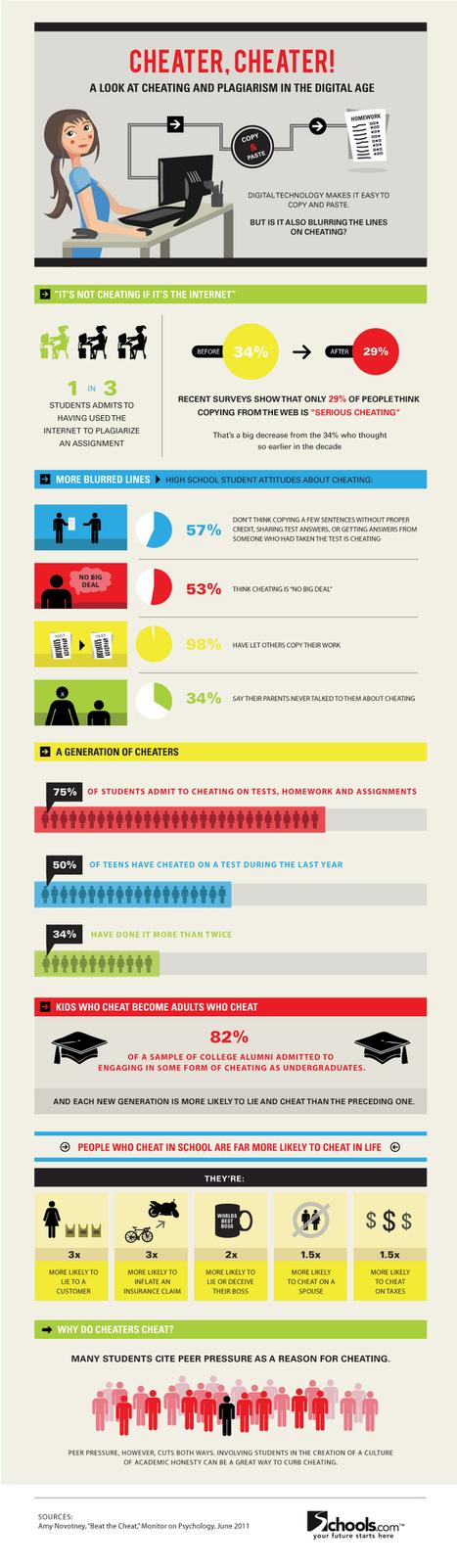 Digitaal spieken is geen spieken, en meer over afkijken in een digitale wereld(infografiek) | Mediawijsheid ed | Scoop.it