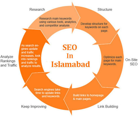 Cut down your charges by hiring a Pakistani SEO firm | Software Houses | Scoop.it