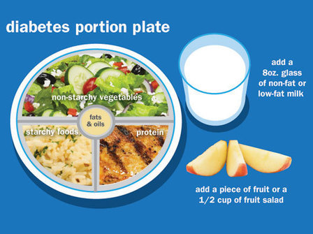 What is the Healthy Balanced Diet Plan for Diabetes?   Interesting hhhmmmm   Scoop.it