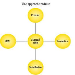 Marketing: Les entreprises encore braquées sur la com'! - L'Économiste | PME Collaborative Orientée Client | Scoop.it