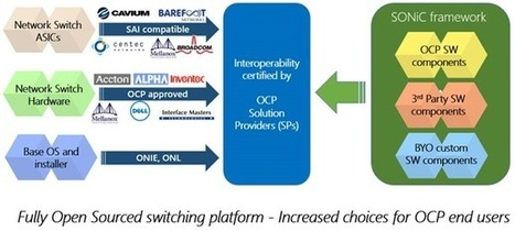 "Microsoft showcases ""Software for Open Networking in the Cloud (SONiC)"" 