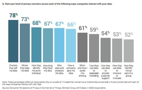 Do Privacy Concerns Really Change With The Internet Of Things? | Digital Footprint | Scoop.it