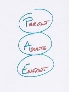 Triangle dramatique : arrêtez de jouer (2/3) : Le PAE pour les nuls | Osez Oser | Scoop.it