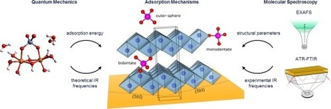 Mechanisms of chromate adsorption on boehmite | Mineralogy, Geochemistry, Mineral Surfaces & Nanogeoscience | Scoop.it